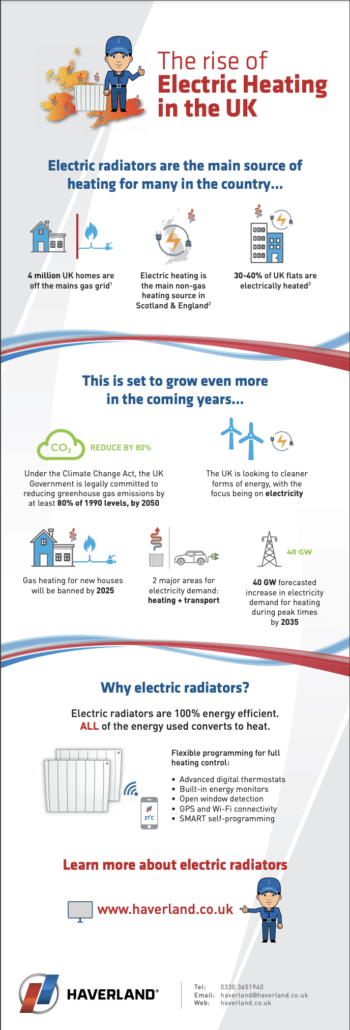 heating infographic